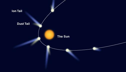Halleys Comet Diagram - klejonka