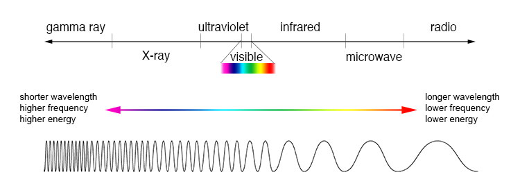 A chart of the electromagnetic spectrum