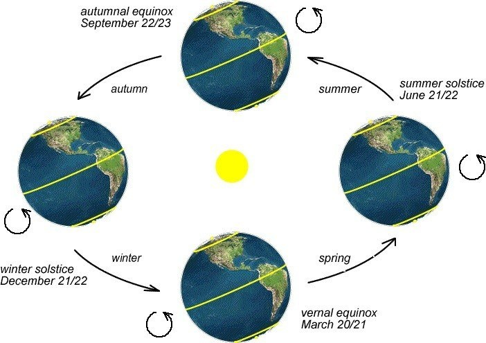 An image showing how the amount of sunlight hitting parts of the Earth changes over the course of an orbit
